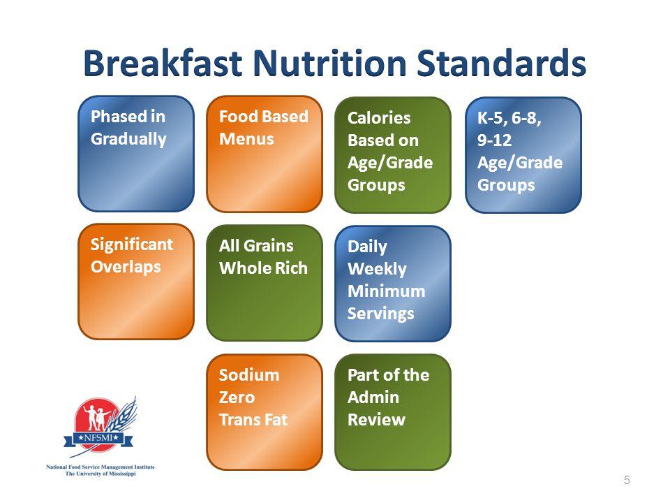 6 Juice/Fruit/ Vegetable Grains Meat/Meat Alternate Fluid Milk 3 Components 4 Items