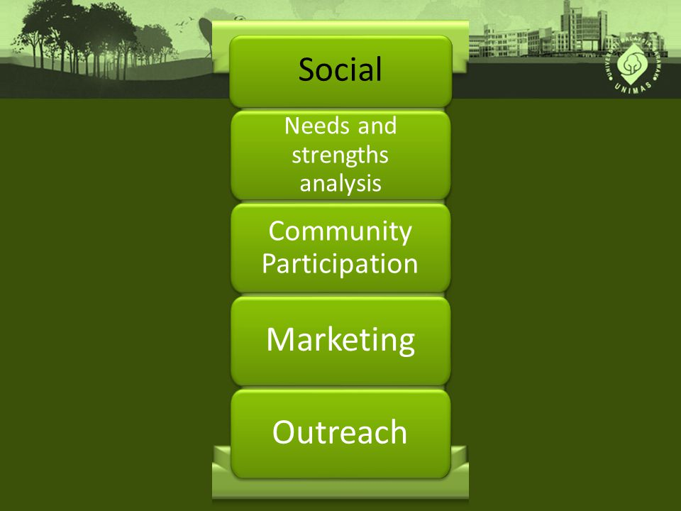 Social Needs and strengths analysis Community Participation Marketing Outreach
