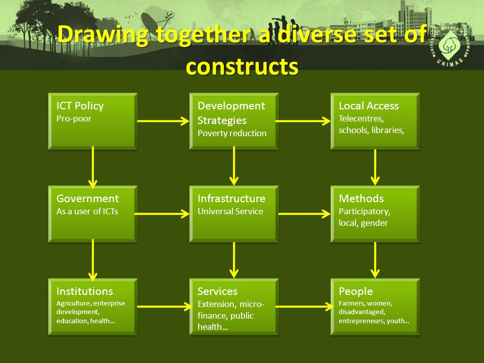 Drawing together a diverse set of constructs ICT Policy Pro-poor ICT Policy Pro-poor Development Strategies Poverty reduction Development Strategies Poverty reduction Government As a user of ICTs Government As a user of ICTs Infrastructure Universal Service Infrastructure Universal Service Institutions Agriculture, enterprise development, education, health… Institutions Agriculture, enterprise development, education, health… Services Extension, micro- finance, public health… Services Extension, micro- finance, public health… Local Access Telecentres, schools, libraries, Local Access Telecentres, schools, libraries, Methods Participatory, local, gender Methods Participatory, local, gender People Farmers, women, disadvantaged, entrepreneurs, youth… People Farmers, women, disadvantaged, entrepreneurs, youth…