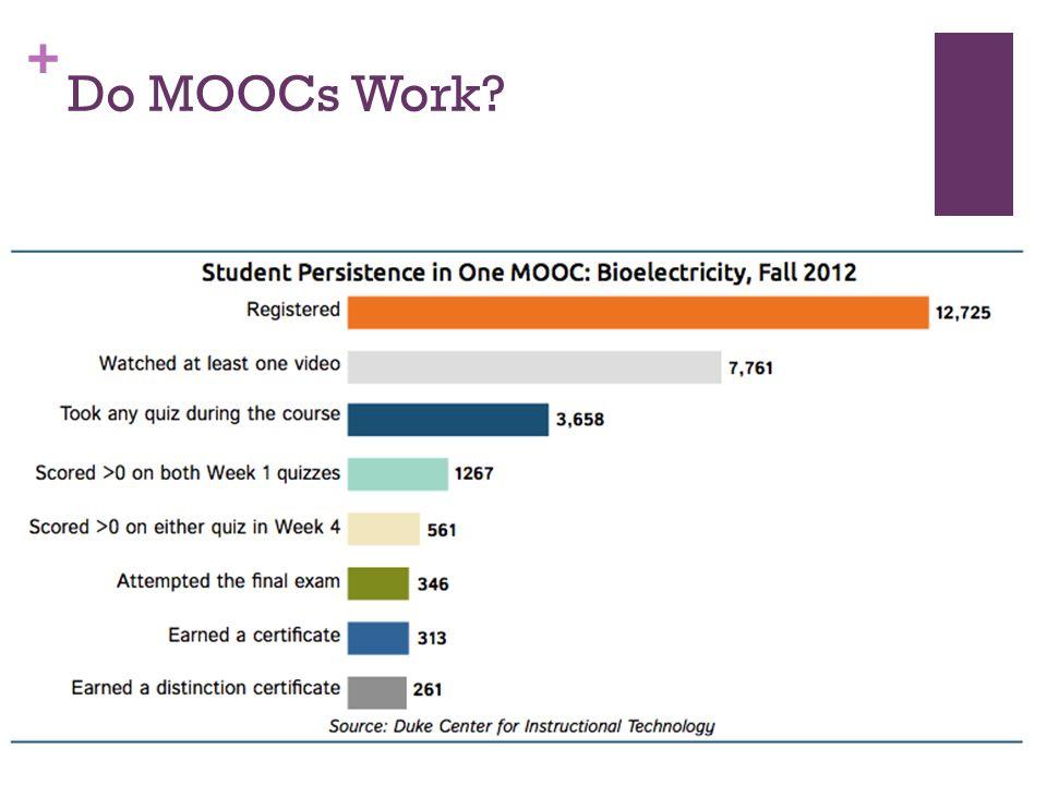 + Do MOOCs Work