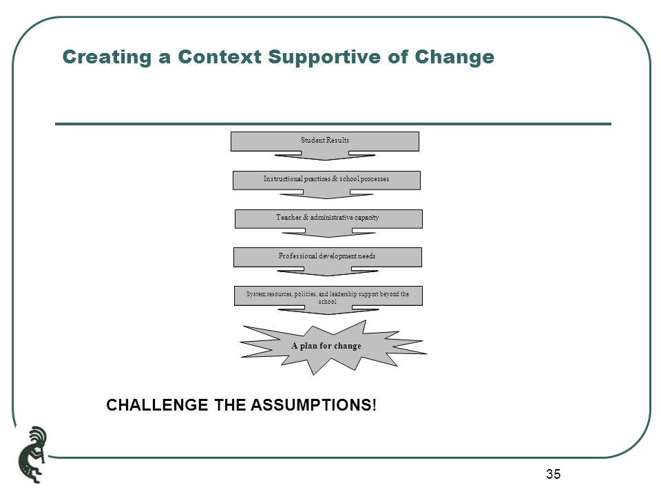 35 Creating a Context Supportive of Change Student Results Professional development needs System resources, policies, and leadership support beyond the school Teacher & administrative capacity Instructional practices & school processes A plan for change CHALLENGE THE ASSUMPTIONS!