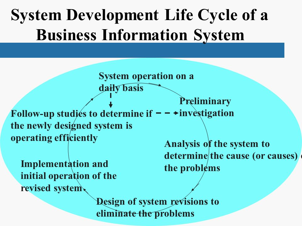 System Development Life Cycle of a Business Information System System operation on a daily basis Follow-up studies to determine if the newly designed system is operating efficiently Implementation and initial operation of the revised system Design of system revisions to eliminate the problems Analysis of the system to determine the cause (or causes) of the problems Preliminary investigation