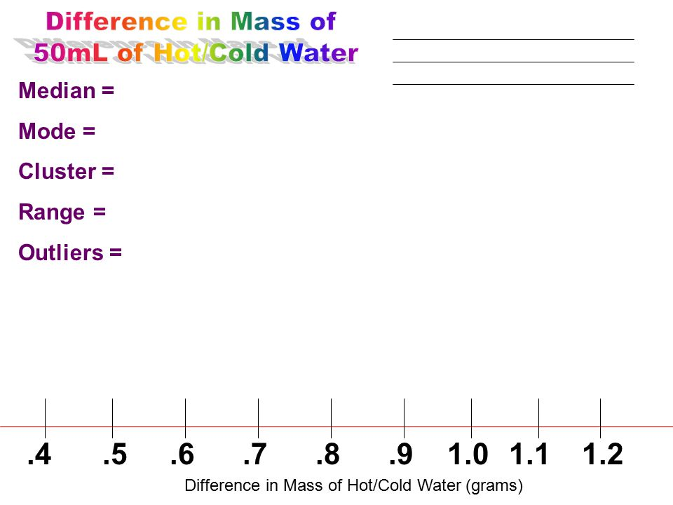 Median = Mode = Cluster = Range = Outliers =.4 Difference in Mass of Hot/Cold Water (grams).5.6.7.8.91.01.11.2