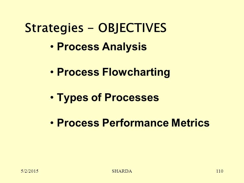 5/2/2015SHARDA110 Process Analysis Process Flowcharting Types of Processes Process Performance Metrics Strategies - OBJECTIVES