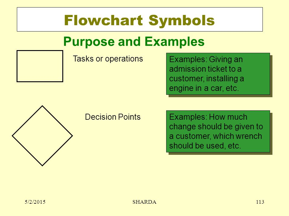 Flowchart Symbols Tasks or operations Examples: Giving an admission ticket to a customer, installing a engine in a car, etc. Decision Points Examples: