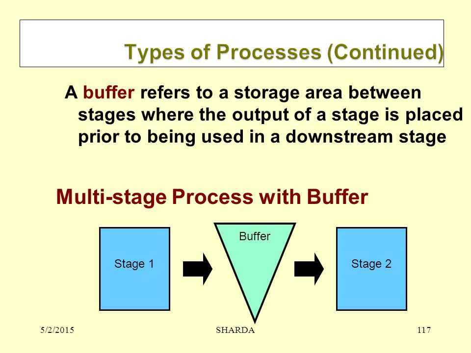 5/2/2015SHARDA117 A buffer refers to a storage area between stages where the output of a stage is placed prior to being used in a downstream stage Sta