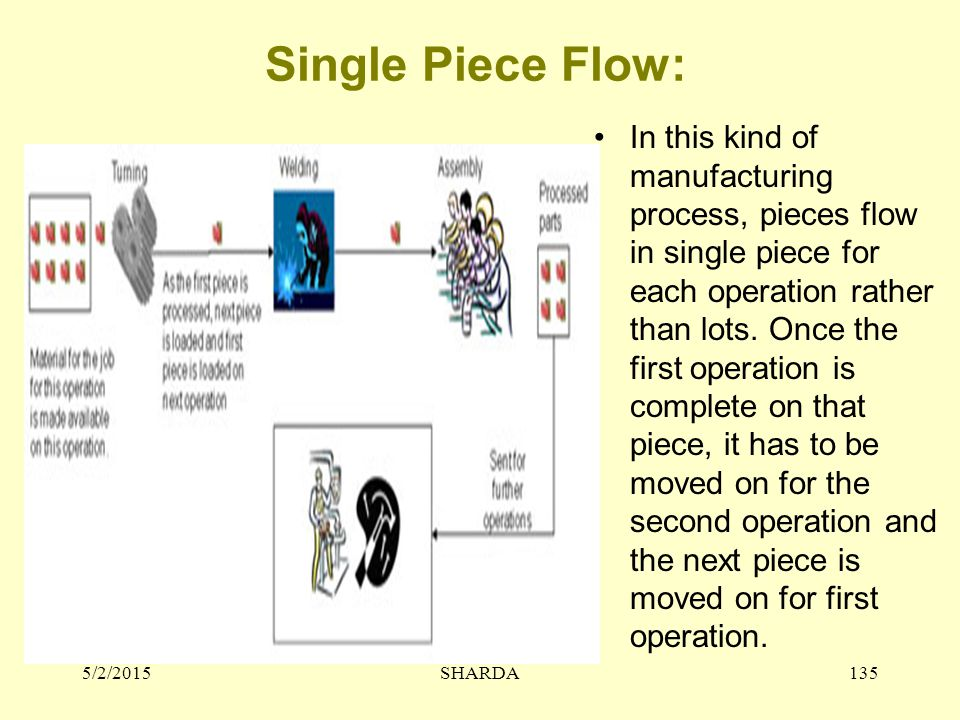 Single Piece Flow: In this kind of manufacturing process, pieces flow in single piece for each operation rather than lots.