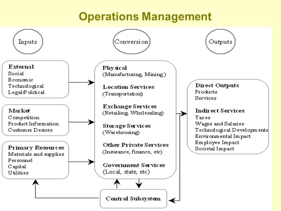 Operations Management 5/2/2015SHARDA29