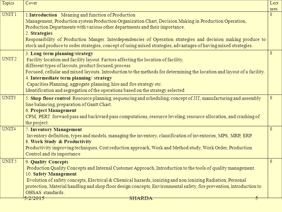 TopicsCoverLect ures UNIT 1 1.Introduction Meaning and function of Production Management, Production system Production Organization Chart, Decision Making in Production Operation, Production Departments with various other departments and their importance.
