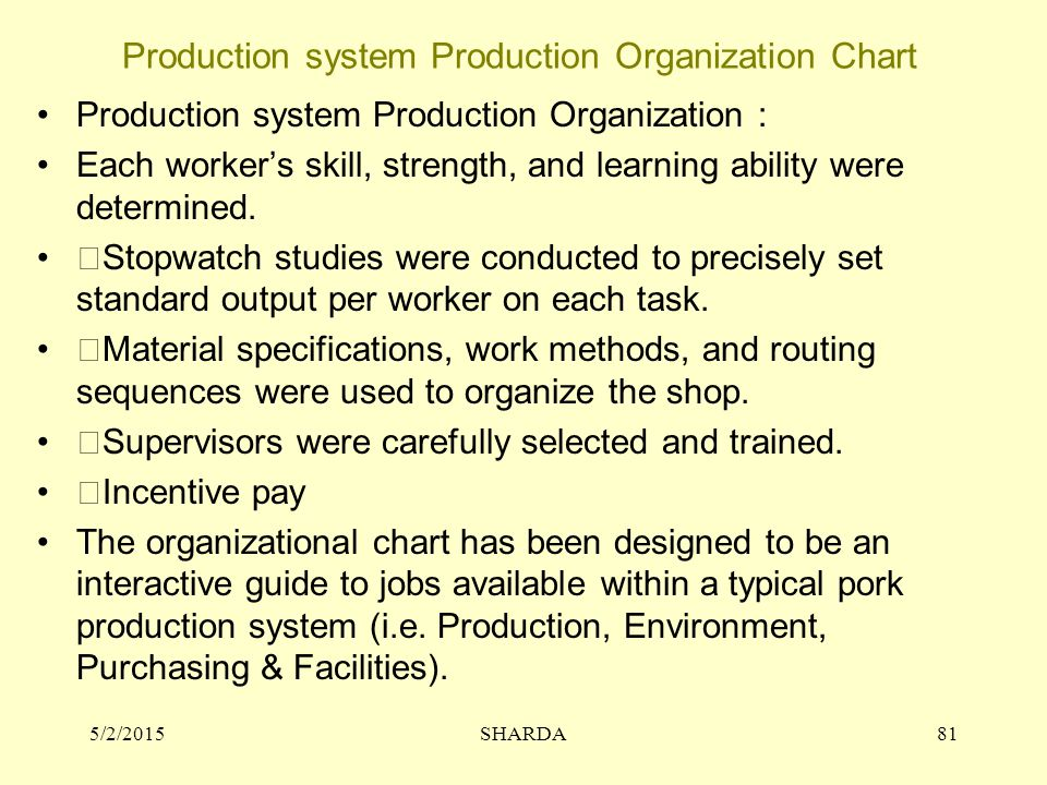 Production system Production Organization Chart Production system Production Organization : Each worker's skill, strength, and learning ability were determined.