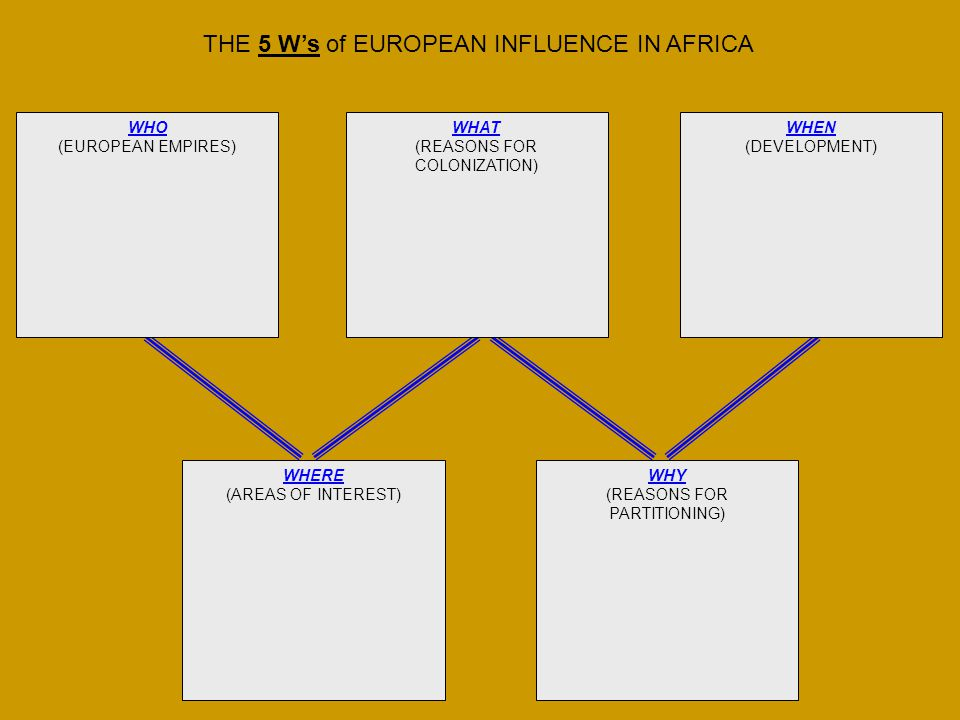 WHERE (AREAS OF INTEREST) WHY (REASONS FOR PARTITIONING) WHAT (REASONS FOR COLONIZATION) WHEN (DEVELOPMENT) WHO (EUROPEAN EMPIRES) THE 5 W's of EUROPE