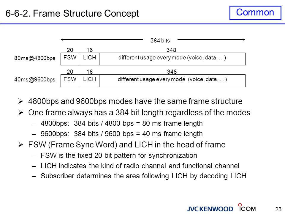 23 6-6-2. Frame Structure Concept FSWLICHdifferent usage every mode (voice, data, …) 3481620 384 bits 80ms@4800bps  4800bps and 9600bps modes have th