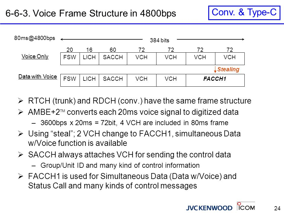 24 6-6-3. Voice Frame Structure in 4800bps FSWLICHSACCHVCH 72 166020 384 bits 80ms@4800bps Voice Only Data with Voice FSWLICHSACCHFACCH1VCH  RTCH (tr