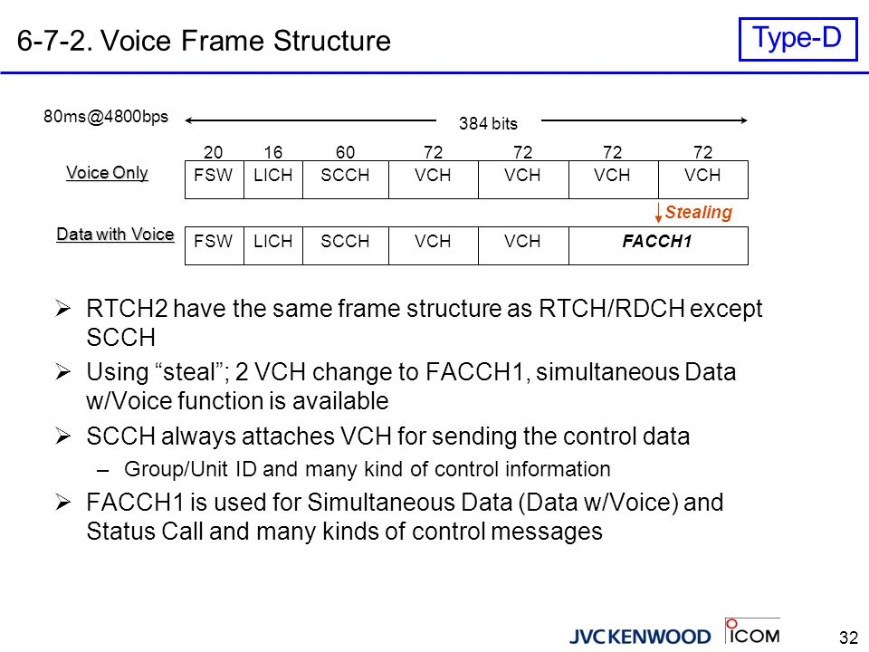 32 6-7-2. Voice Frame Structure FSWLICHSCCHVCH 72 166020 384 bits 80ms@4800bps Voice Only Data with Voice FSWLICHSCCHFACCH1VCH  RTCH2 have the same f