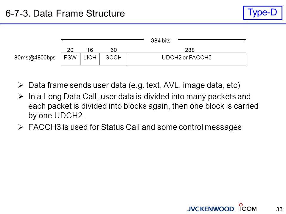 33 6-7-3. Data Frame Structure FSWLICHSCCHUDCH2 or FACCH3 288166020 384 bits 80ms@4800bps  Data frame sends user data (e.g. text, AVL, image data, et