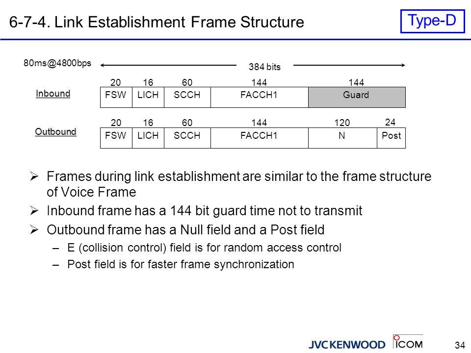 34 6-7-4. Link Establishment Frame Structure FSWLICHSCCHFACCH1Guard 144 166020 384 bits 80ms@4800bps Inbound Outbound FSWLICHSCCHNFACCH1Post  Frames