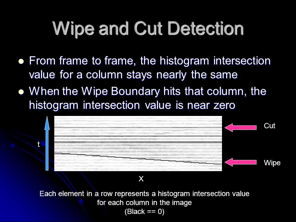 Wipe and Cut Detection From frame to frame, the histogram intersection value for a column stays nearly the same From frame to frame, the histogram intersection value for a column stays nearly the same When the Wipe Boundary hits that column, the histogram intersection value is near zero When the Wipe Boundary hits that column, the histogram intersection value is near zero t Each element in a row represents a histogram intersection value for each column in the image (Black == 0) X Wipe Cut