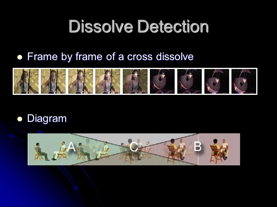 Dissolve Detection Frame by frame of a cross dissolve Frame by frame of a cross dissolve Diagram Diagram