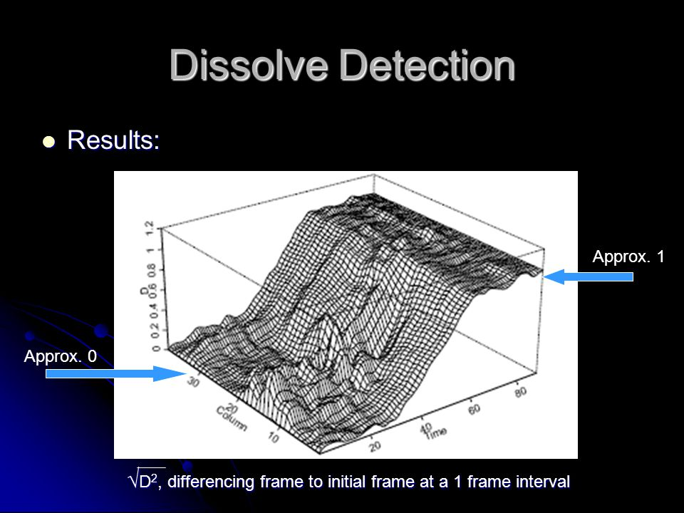 Dissolve Detection Results: Results: √ D 2, differencing frame to initial frame at a 1 frame interval Approx. 1 Approx. 0