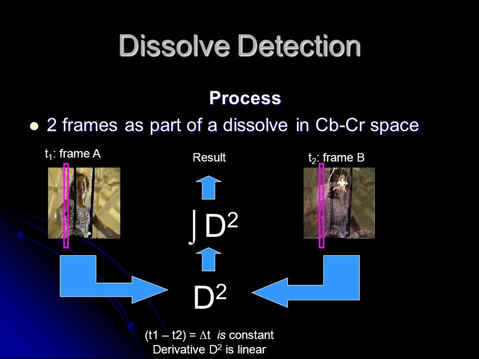 Dissolve Detection Process 2 frames as part of a dissolve in Cb-Cr space 2 frames as part of a dissolve in Cb-Cr space t 1 : frame A t 2 : frame B D2D