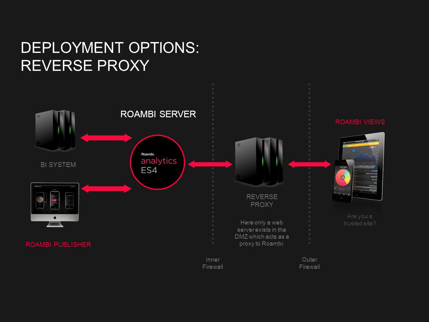 DEPLOYMENT OPTIONS: REVERSE PROXY Here only a web server exists in the DMZ which acts as a proxy to Roambi.