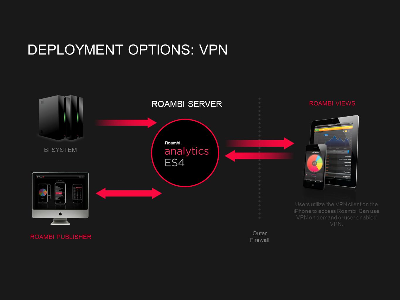 Outer Firewall DEPLOYMENT OPTIONS: VPN Users utilize the VPN client on the iPhone to access Roambi.