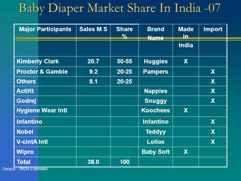 Baby Diaper Market Share In India -07 Major ParticipantsSales M SShare % Brand Name Made in India Import Kimberly Clark20.750-55HuggiesX Proctor & Gam