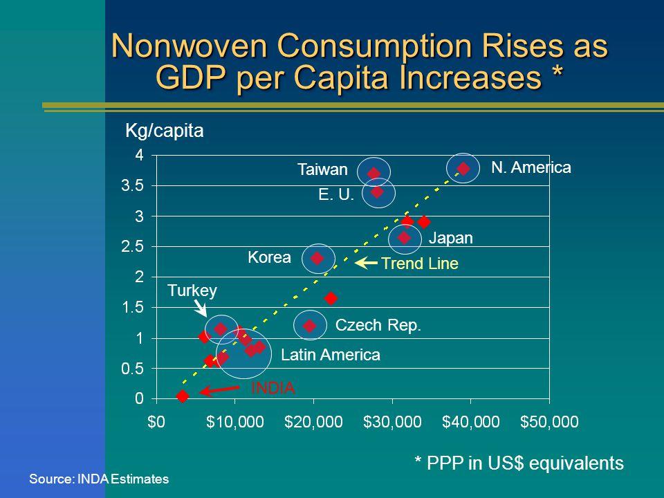 Nonwoven Consumption Rises as GDP per Capita Increases * Czech Rep.