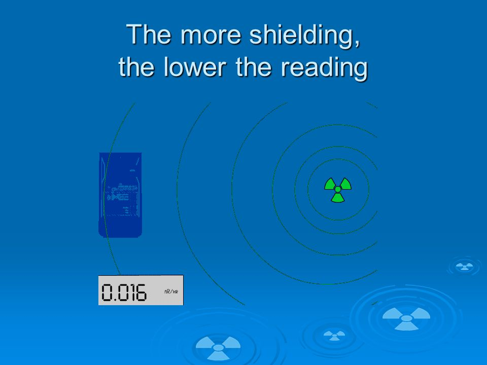 The more shielding, the lower the reading