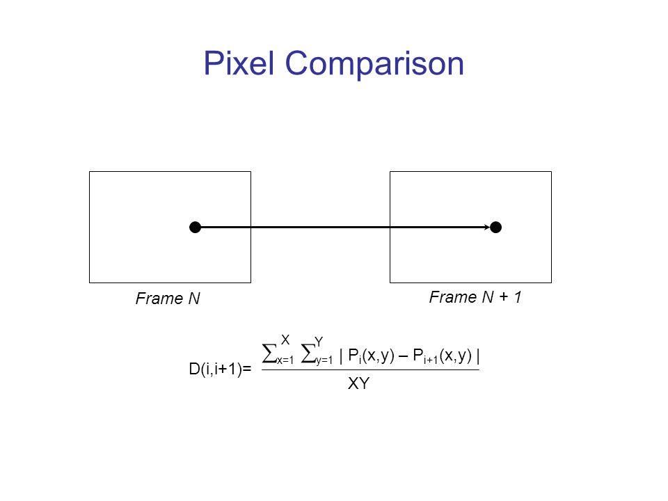 Pixel Comparison Frame N Frame N + 1  x=1  y=1 | P i (x,y) – P i+1 (x,y) | D(i,i+1)= X Y XY