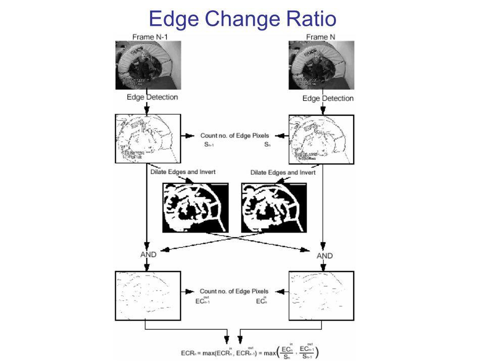 Edge Change Ratio