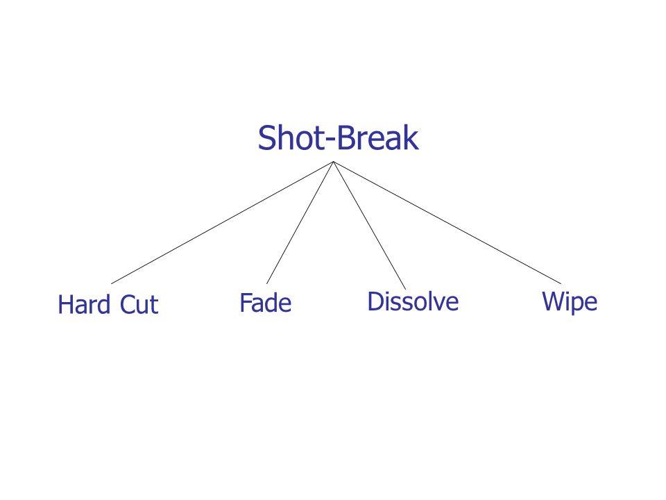 Shot-Break Hard Cut Fade DissolveWipe