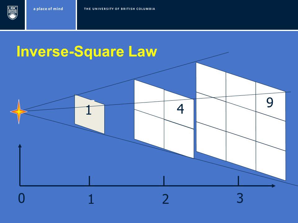 1 4 9 Inverse-Square Law 0 12 3
