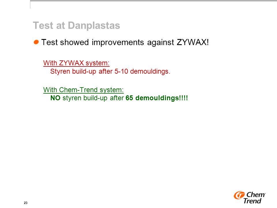 23 Test at Danplastas Test showed improvements against ZYWAX.