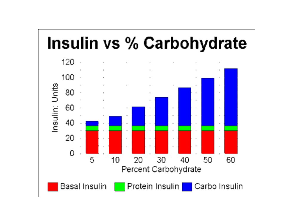 insulin inhaler Future