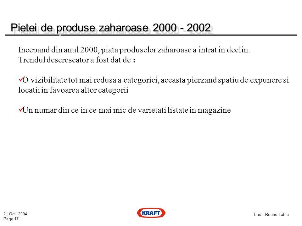 21 Oct.2004 Page 17 Trade Round Table Pietei de produse zaharoase 2000 - 2002 Incepand din anul 2000, piata produselor zaharoase a intrat in declin.