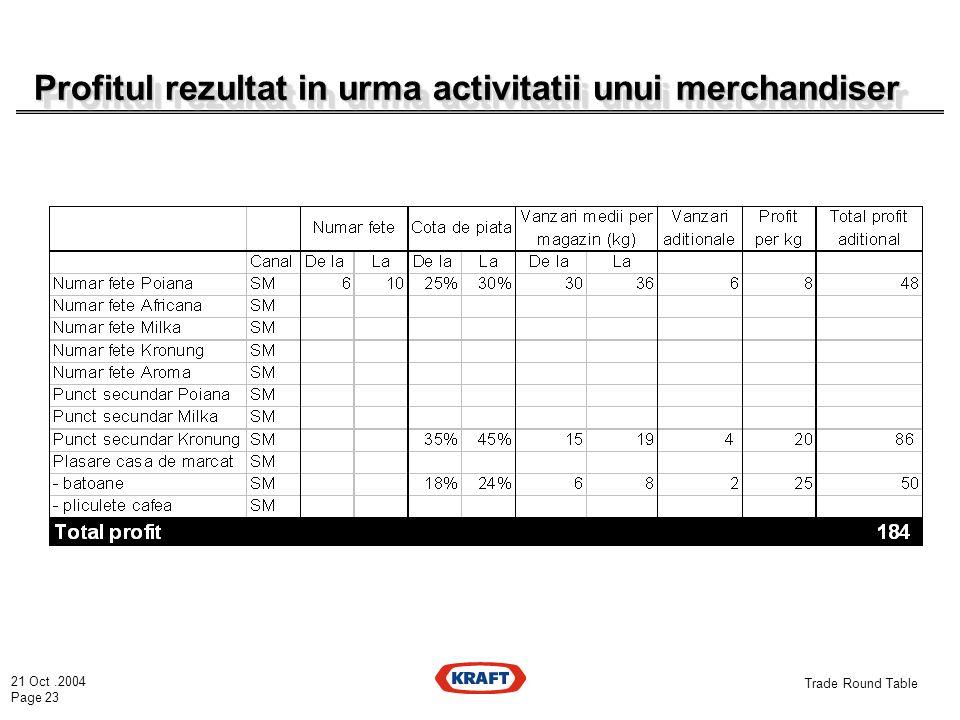 21 Oct.2004 Page 23 Trade Round Table Profitul rezultat in urma activitatii unui merchandiser