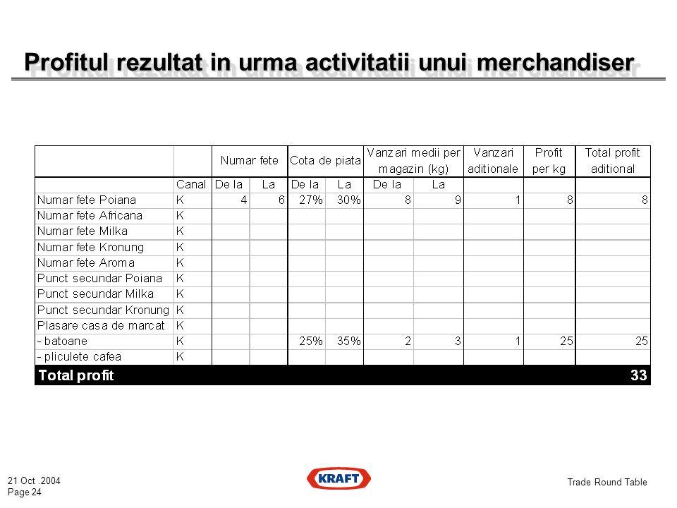 21 Oct.2004 Page 24 Trade Round Table Profitul rezultat in urma activitatii unui merchandiser