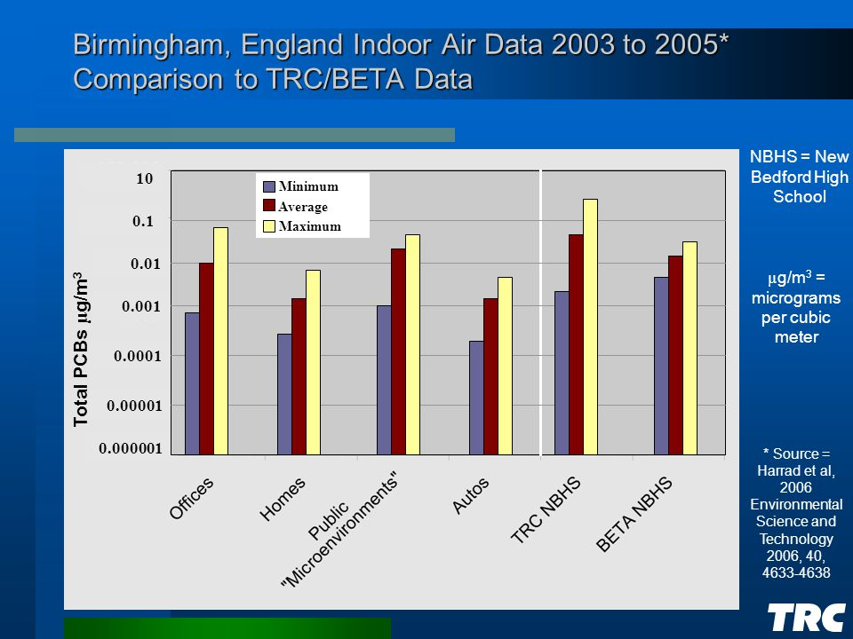 Birmingham, England Indoor Air Data 2003 to 2005* Comparison to TRC/BETA Data NBHS = New Bedford High School µ g/m 3 = micrograms per cubic meter * Source = Harrad et al, 2006 Environmental Science and Technology 2006, 40, 4633-4638 0.000001 0.00001 0.0001 0.001 0.01 Total PCBs µ g/m 3 0.1 10 Minimum Average Maximum