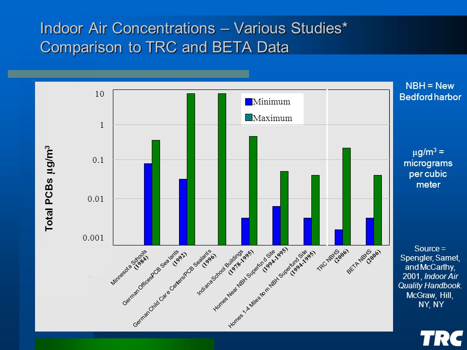 Indoor Air Concentrations – Various Studies* Comparison to TRC and BETA Data NBH = New Bedford harbor µ g/m 3 = micrograms per cubic meter Source = Spengler, Samet, and McCarthy, 2001, Indoor Air Quality Handbook.