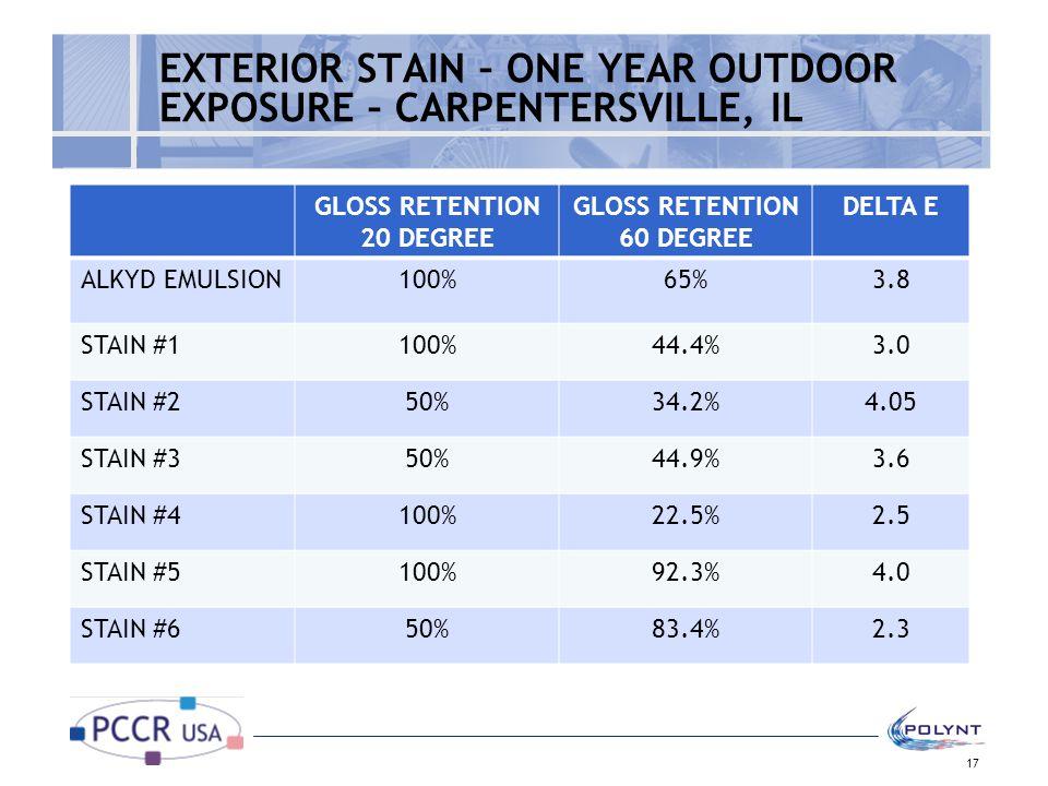 EXTERIOR STAIN – ONE YEAR OUTDOOR EXPOSURE – CARPENTERSVILLE, IL GLOSS RETENTION 20 DEGREE GLOSS RETENTION 60 DEGREE DELTA E ALKYD EMULSION100%65%3.8