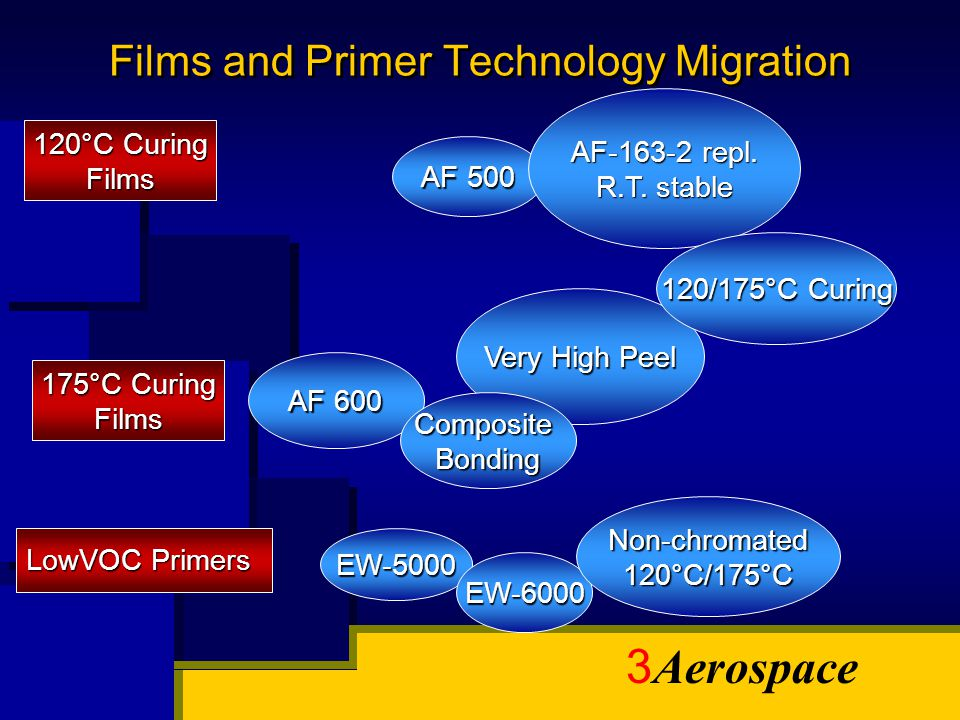 3 Aerospace Films and Primer Technology Migration 120°C Curing Films 175°C Curing Films LowVOC Primers AF 500 AF-163-2 repl. R.T. stable AF 600 Very H