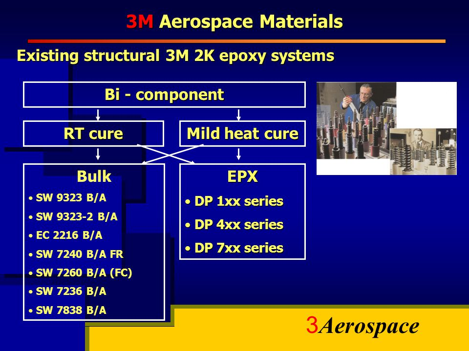 3 Aerospace 3M Aerospace Materials Bi - component RT cure Mild heat cure EPX DP 1xx series DP 1xx series DP 4xx series DP 4xx series DP 7xx series DP