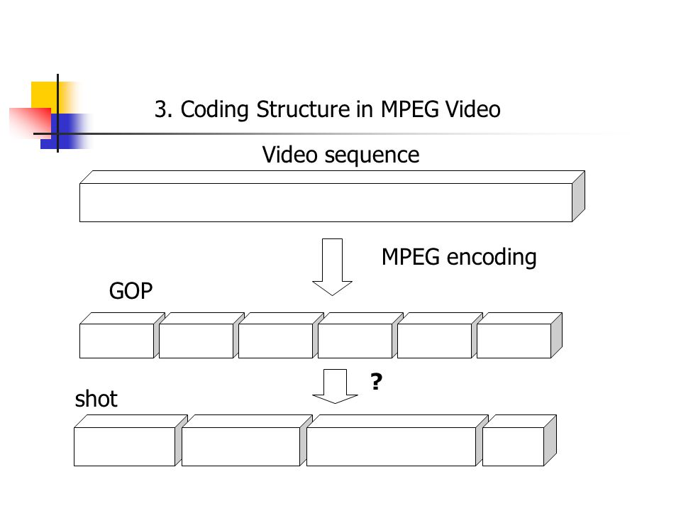 3. Coding Structure in MPEG Video Video sequence GOP MPEG encoding shot