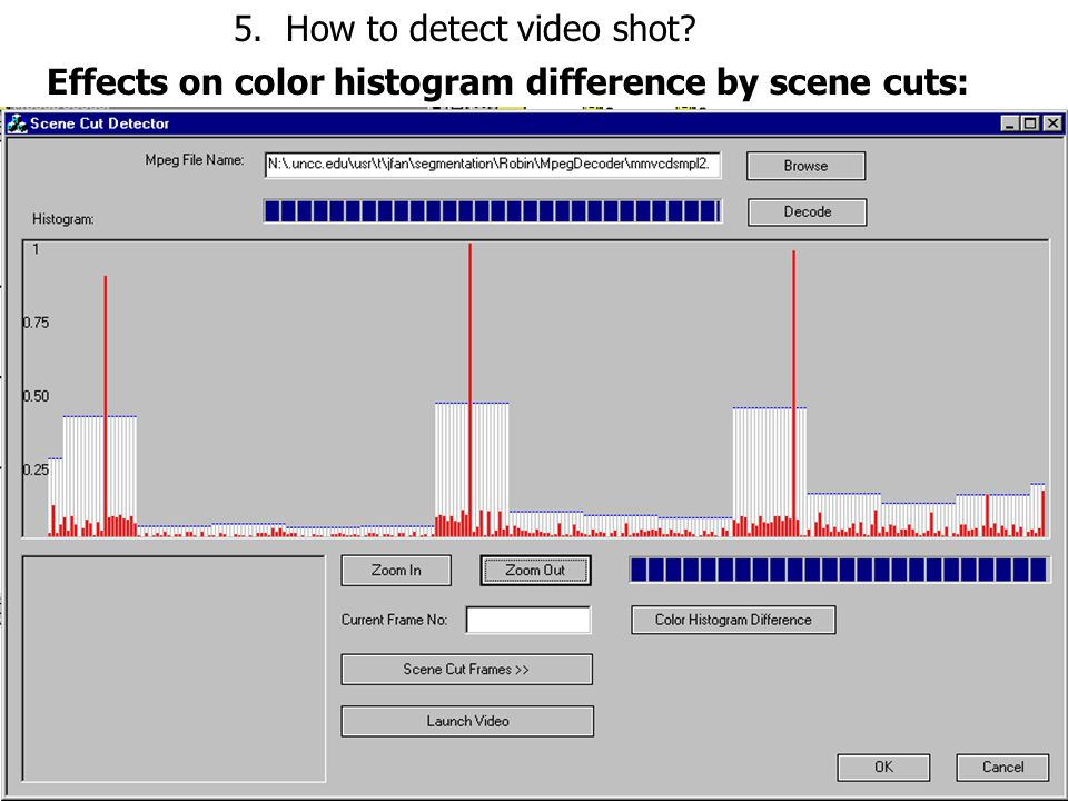 Effects on color histogram difference by scene cuts: 5. How to detect video shot