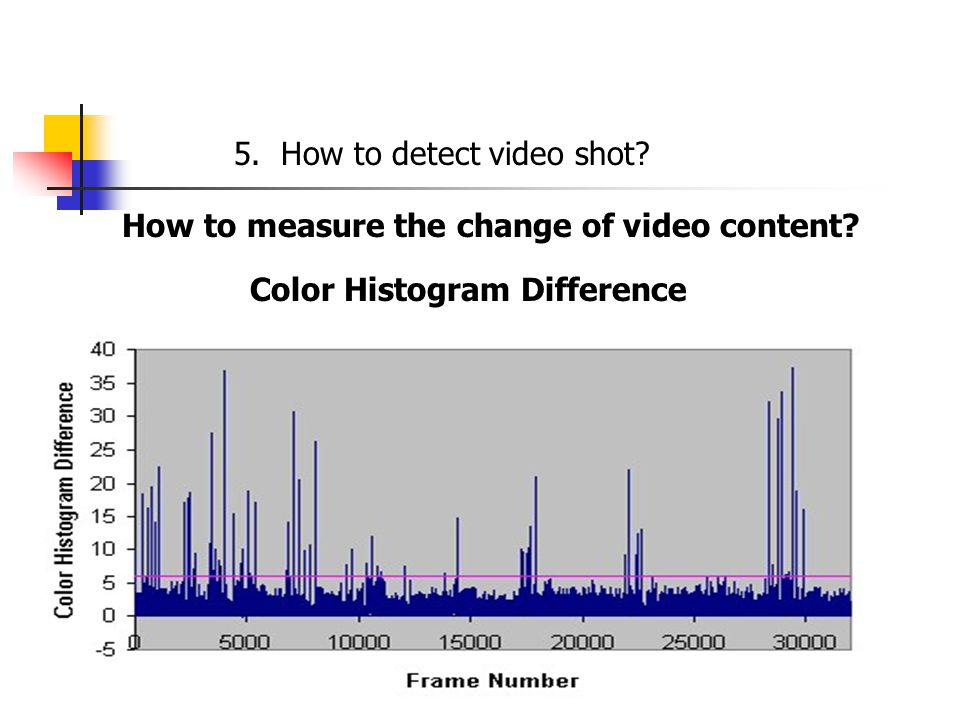 How to measure the change of video content Color Histogram Difference