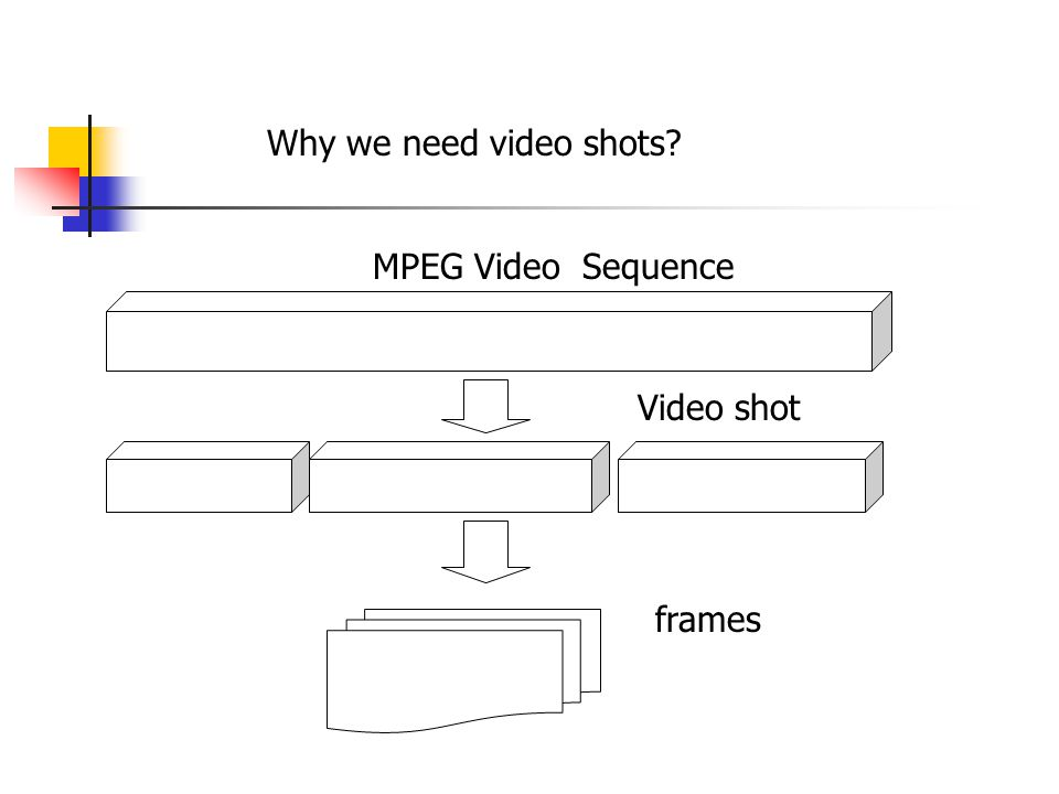 Why we need video shots MPEG Video Sequence Video shot frames