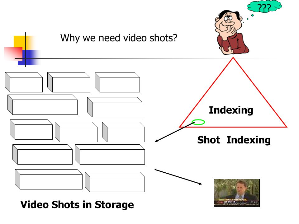 Why we need video shots Indexing Video Shots in Storage Shot Indexing