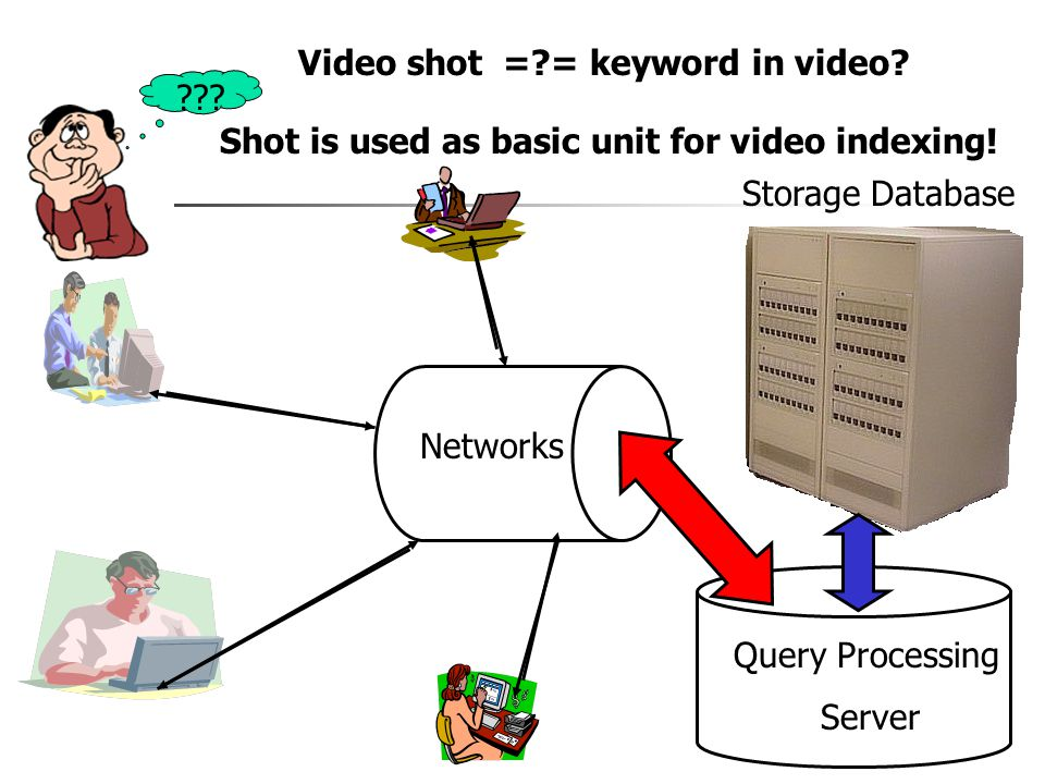 Storage Database Query Processing Server Networks .