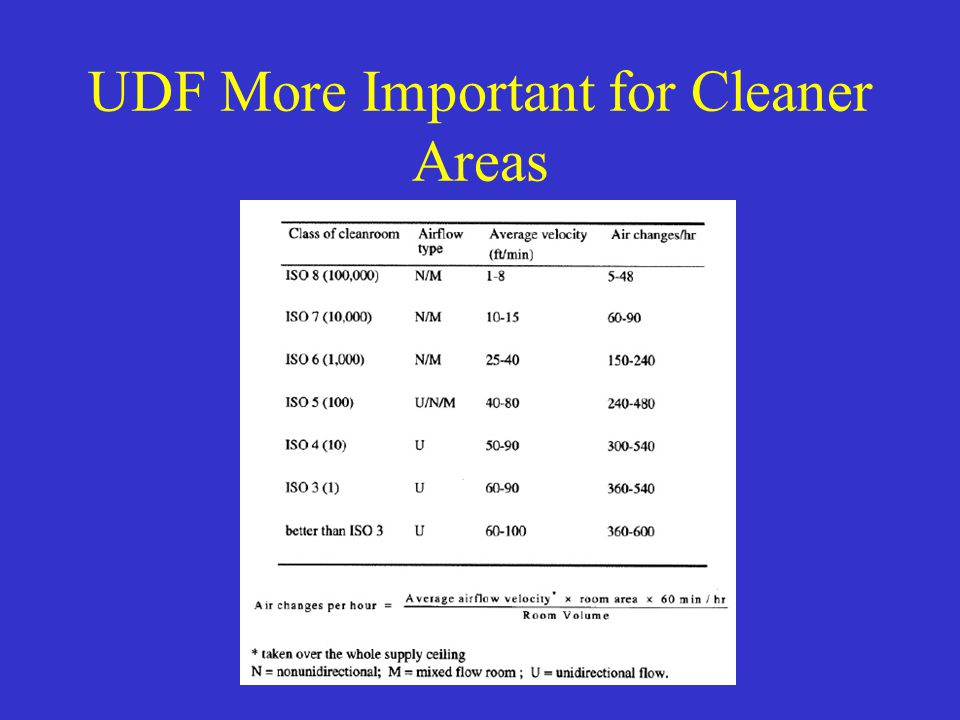 UDF More Important for Cleaner Areas